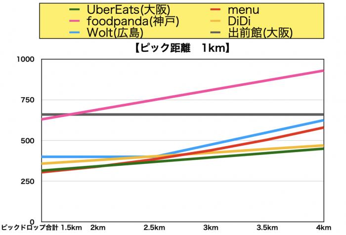 西日本デリバリー報酬比較