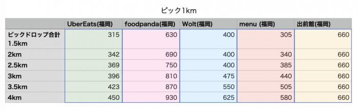 福岡デリバリー給料比較表