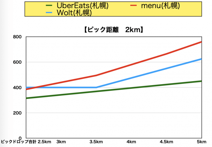 menu札幌報酬比較