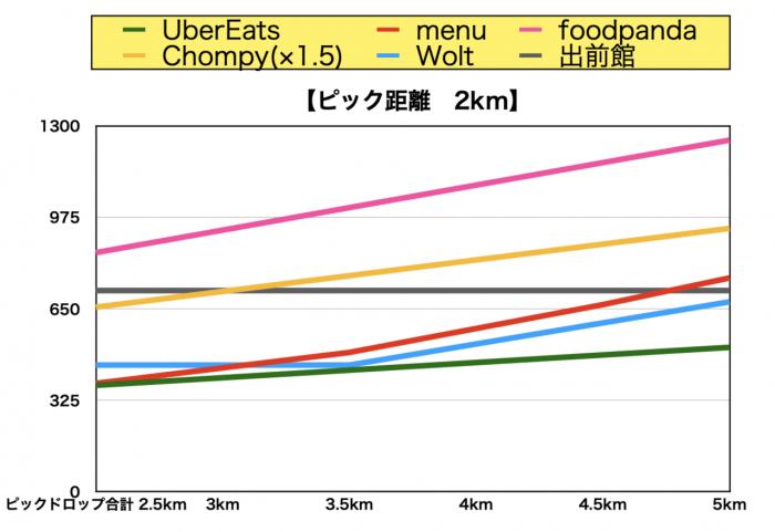 foodpanda 給料比較