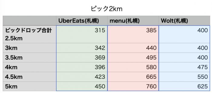 menu札幌エリア給料比較