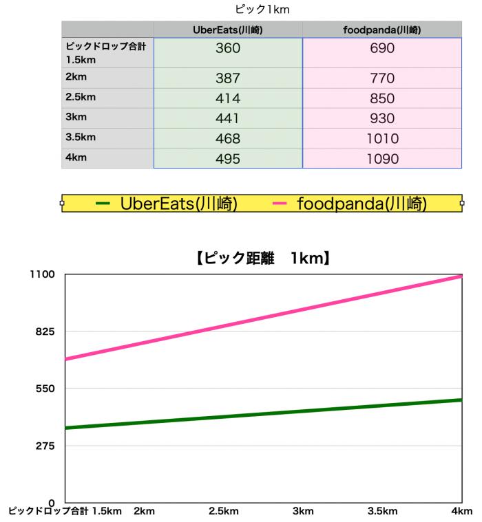 foodpanda川崎 給料