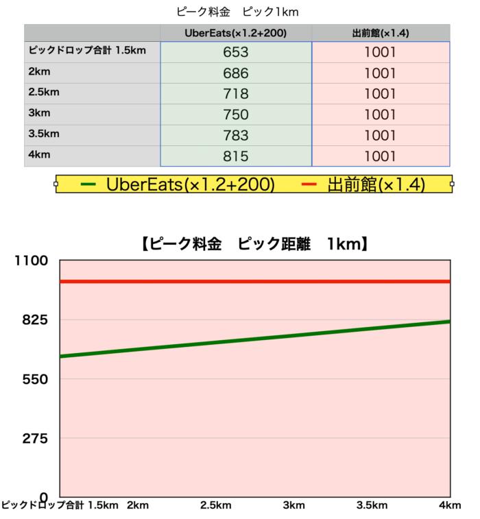 東京エリアウーバーイーツ・出前館給料比較グラフ