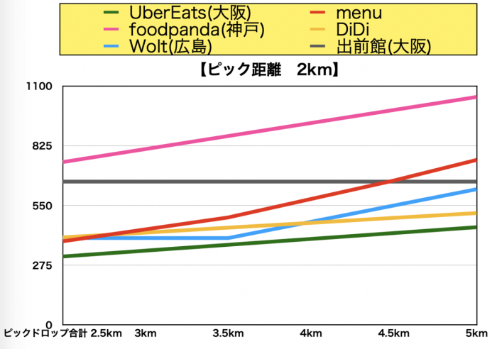 福岡エリア給料比較