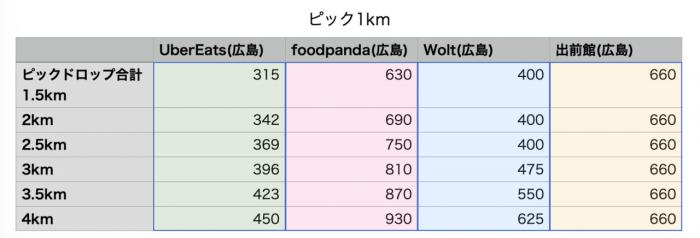 広島エリア配達員給料比較
