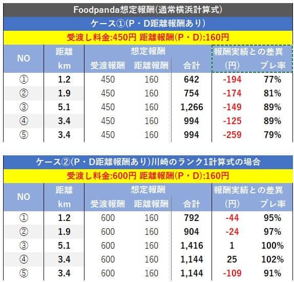 フードパンダ ランク1配達報酬分析