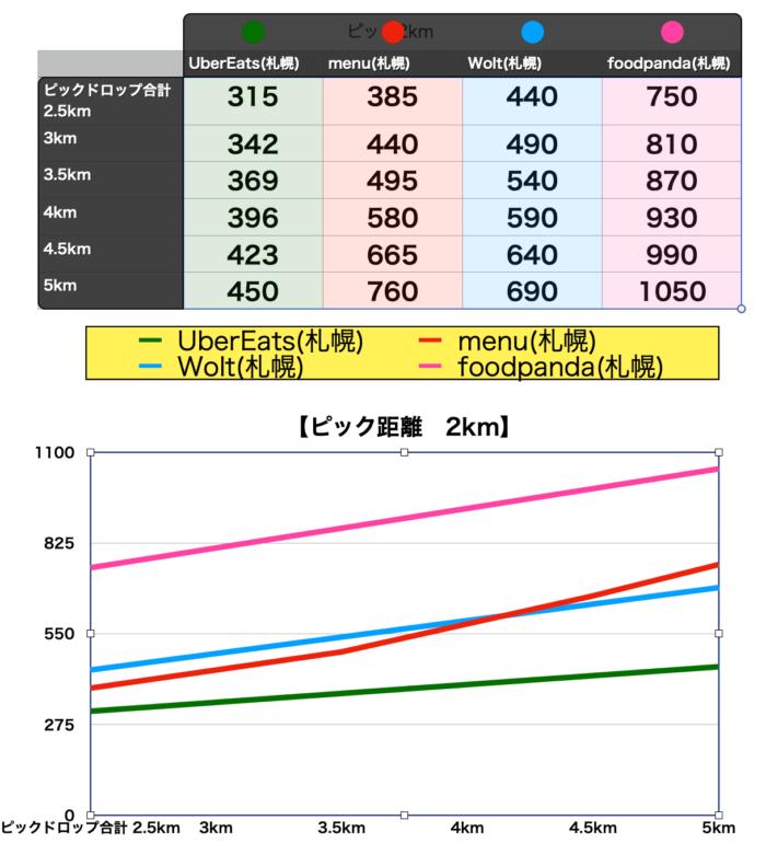 foodpandaフードパンダ札幌配達報酬比較表