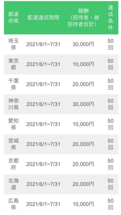 menu友人紹介キャンペーン